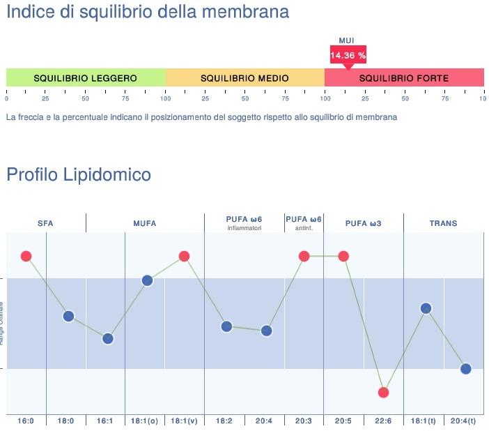 Analisi Lipidomica - Dr. Marco Ballerini - Terni (Umbria)